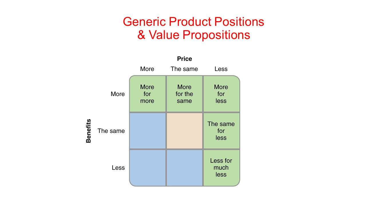 Generic Product Positions & Value Propositions