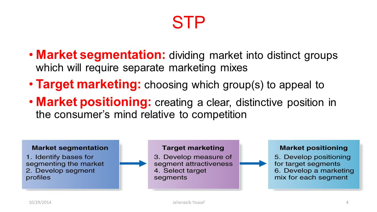 STP Market segmentation: dividing market into distinct groups which will require separate marketing mixes.
