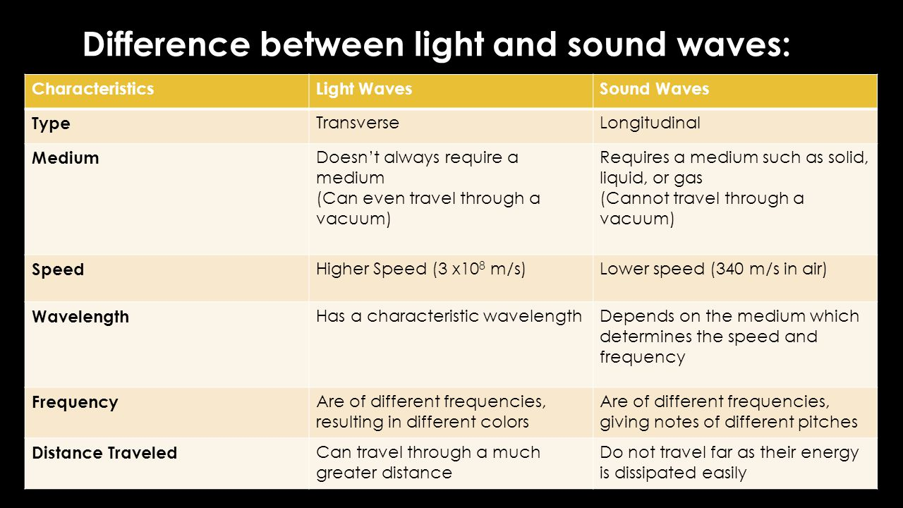 Difference between light and sound waves: