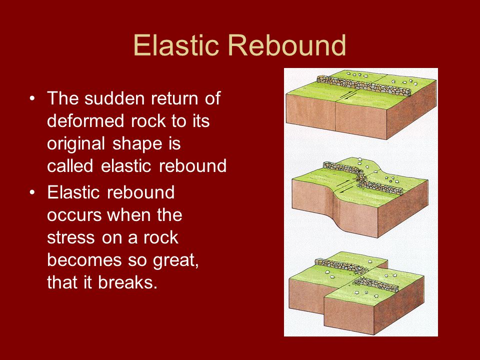 Elastic Rebound The sudden return of deformed rock to its original shape is called elastic rebound.