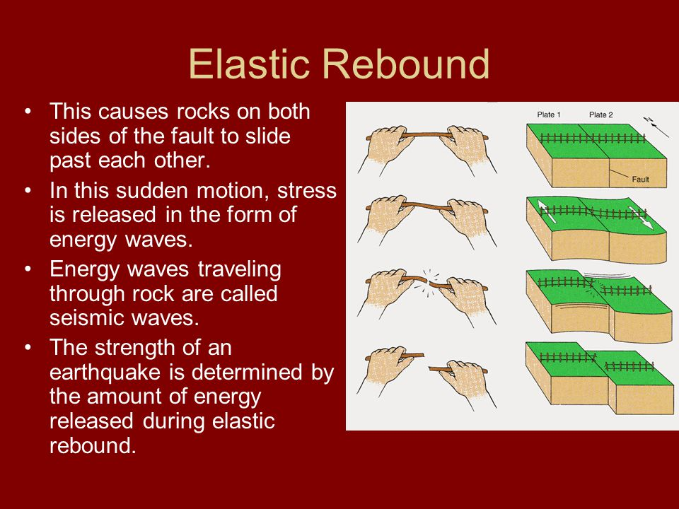 Elastic Rebound This causes rocks on both sides of the fault to slide past each other.