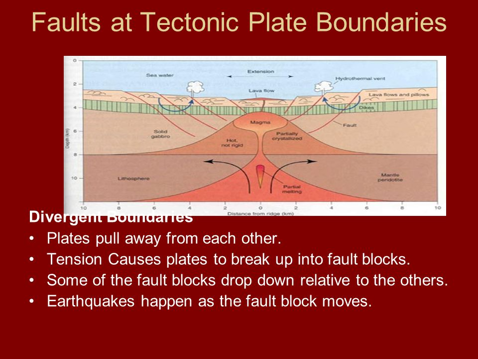 Faults at Tectonic Plate Boundaries