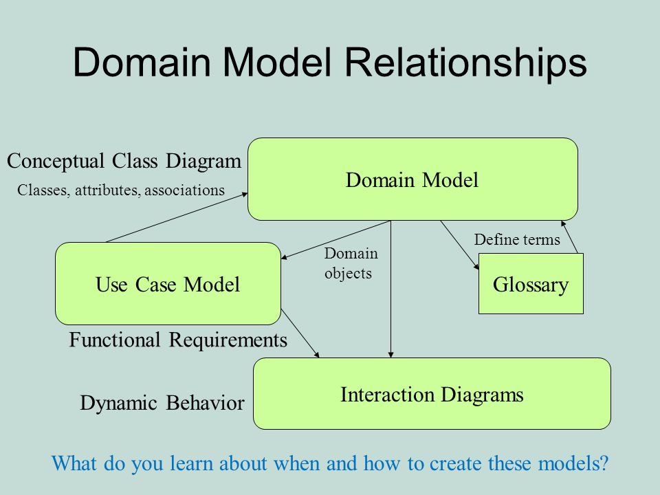 How To Make A Domain Model Tutorial Ppt Video Online Download