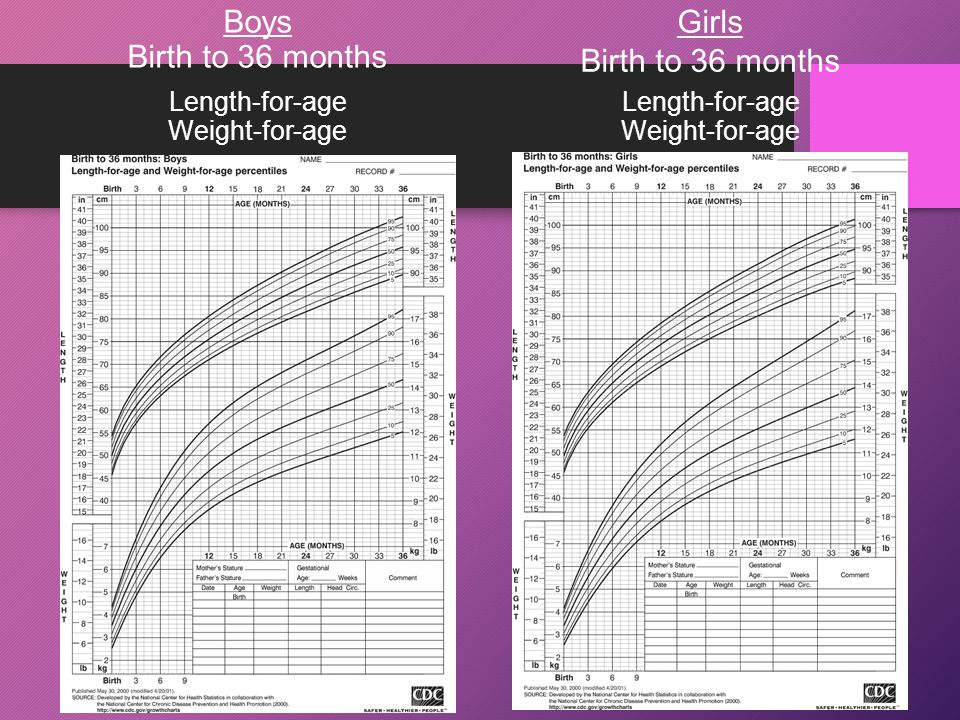Growth Chart Girls Birth To 36 Months Images - chart design for project
