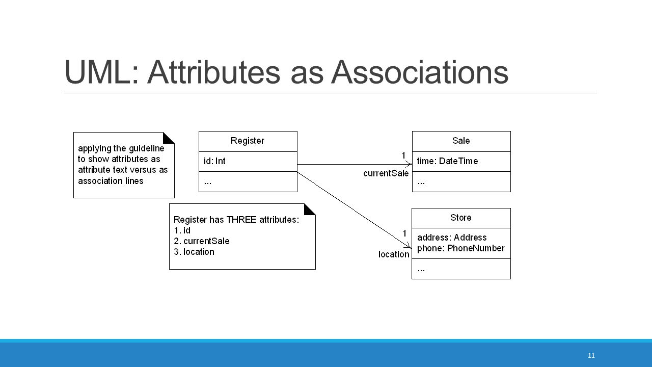 UML: Attributes as Associations