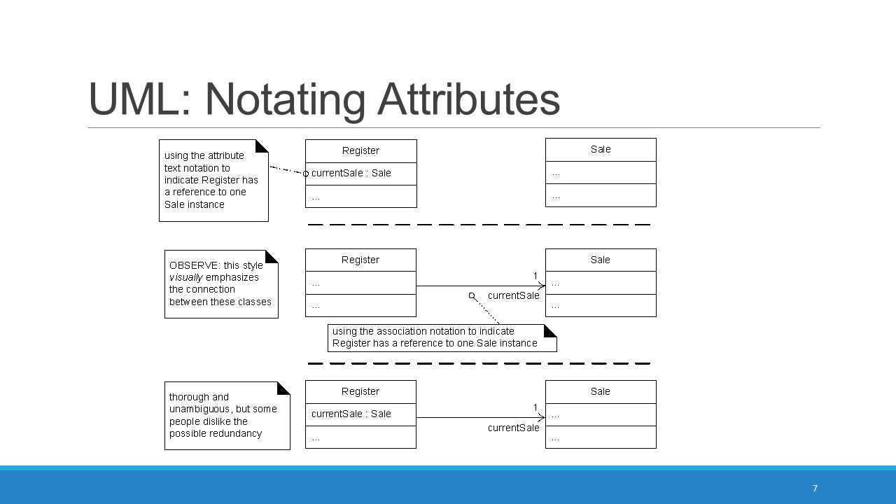 UML: Notating Attributes