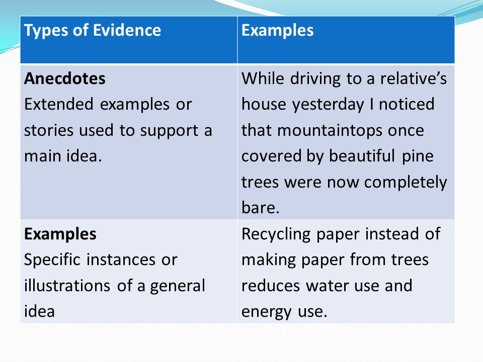 Types Of Evidence Examples Anecdotes Extended Or Stories Used To Support A Main
