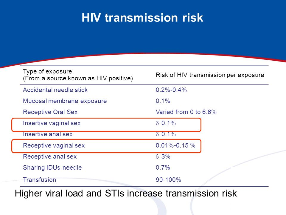 HIV transmission risk Type of exposure. (From a source known as HIV positive) Risk of HIV transmission per exposure.