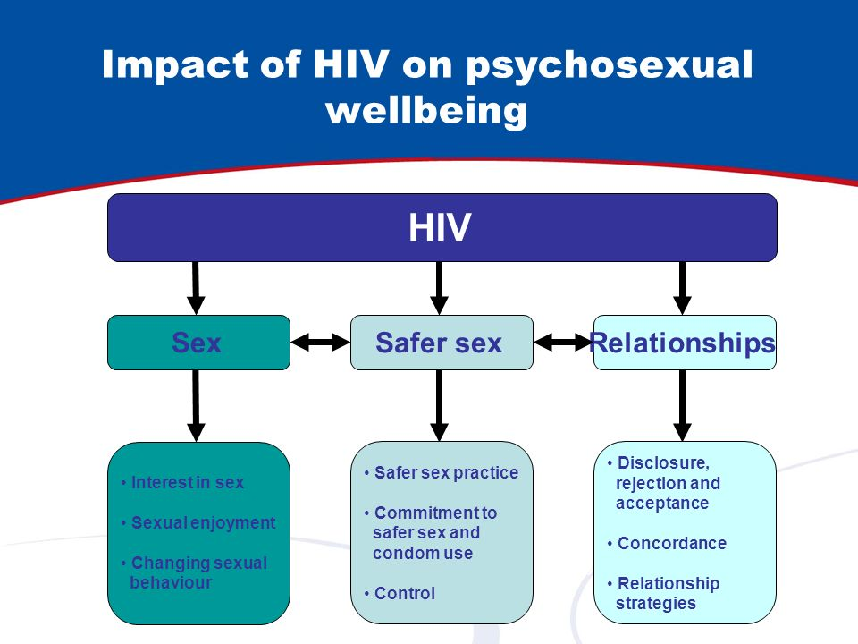 Impact of HIV on psychosexual wellbeing