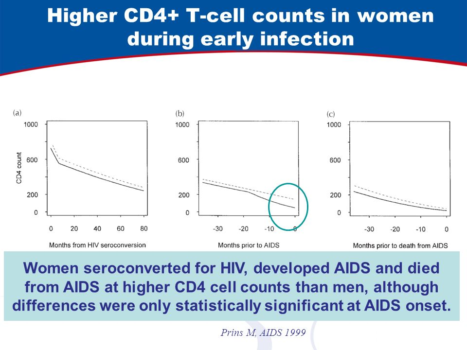 Higher CD4+ T-cell counts in women during early infection