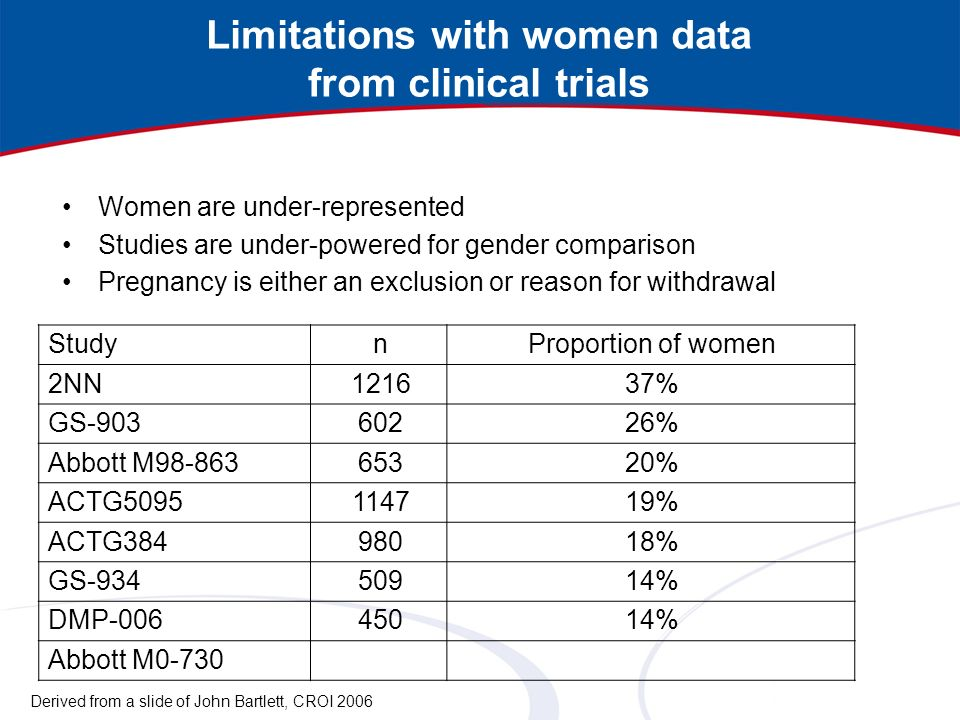 Limitations with women data from clinical trials