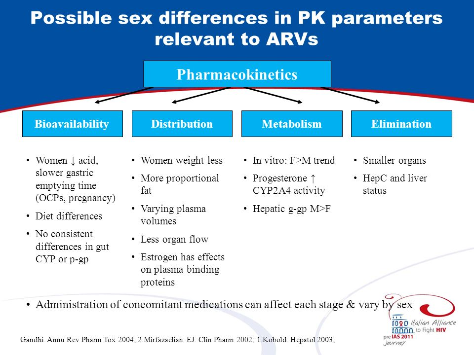 Possible sex differences in PK parameters relevant to ARVs