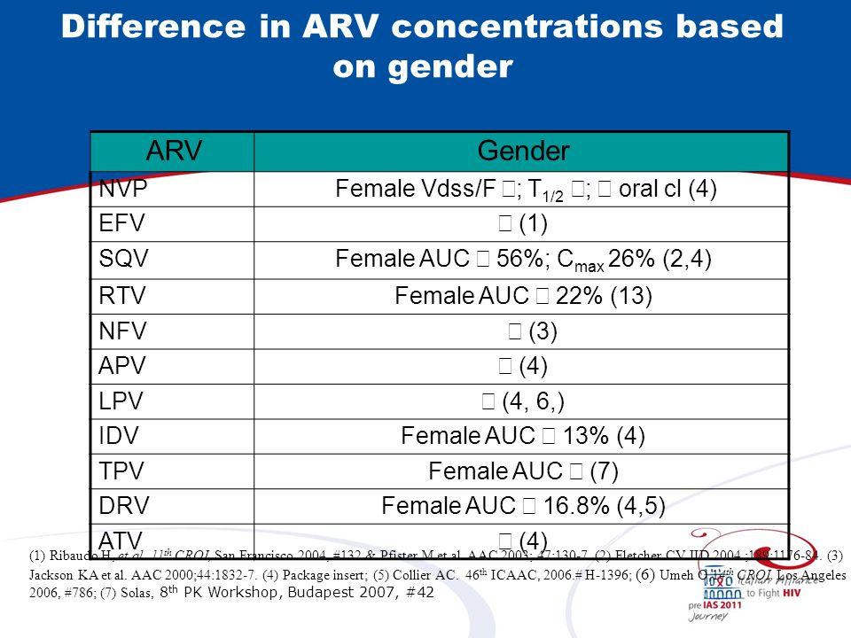 Difference in ARV concentrations based on gender