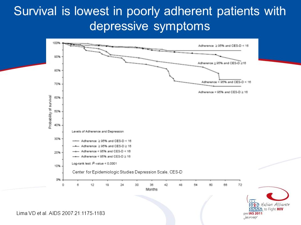 Survival is lowest in poorly adherent patients with depressive symptoms