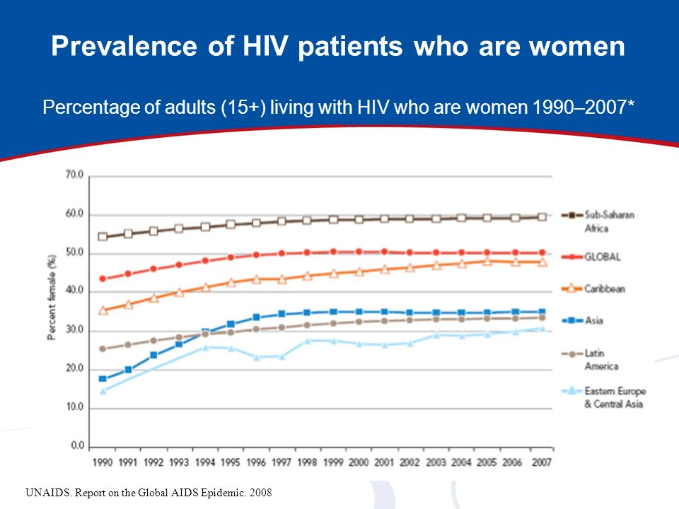 Prevalence of HIV patients who are women