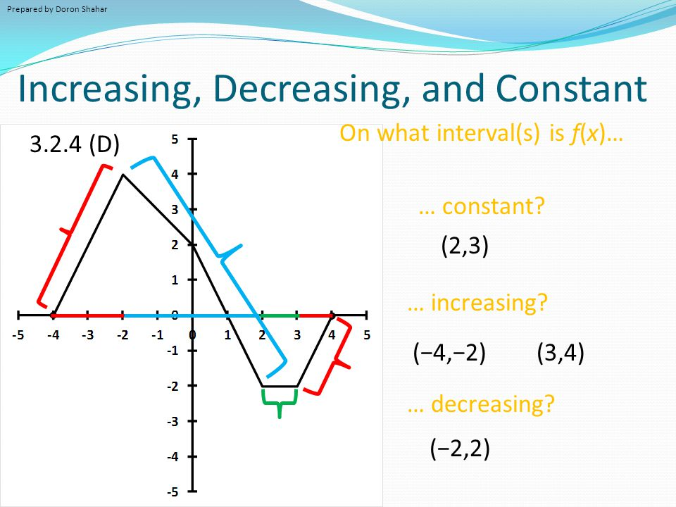 Properties of a Function's Graph - ppt video online download