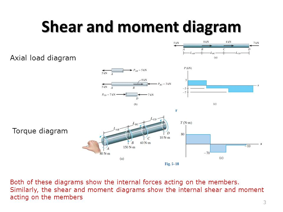 bending shear and moment diagram graphical method to construct rh slideplayer com draw the axial shear and bending moment diagrams for the structures shown in figure Simple Shear and Moment Diagram