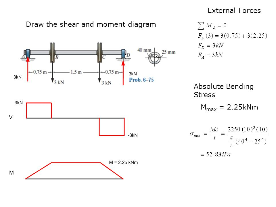 Bending Shear And Moment Diagram Graphical Method To Construct