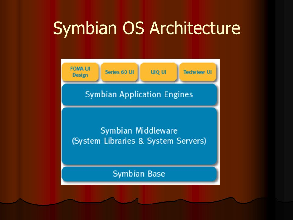 An Introduction to Symbian Operating System - ppt video