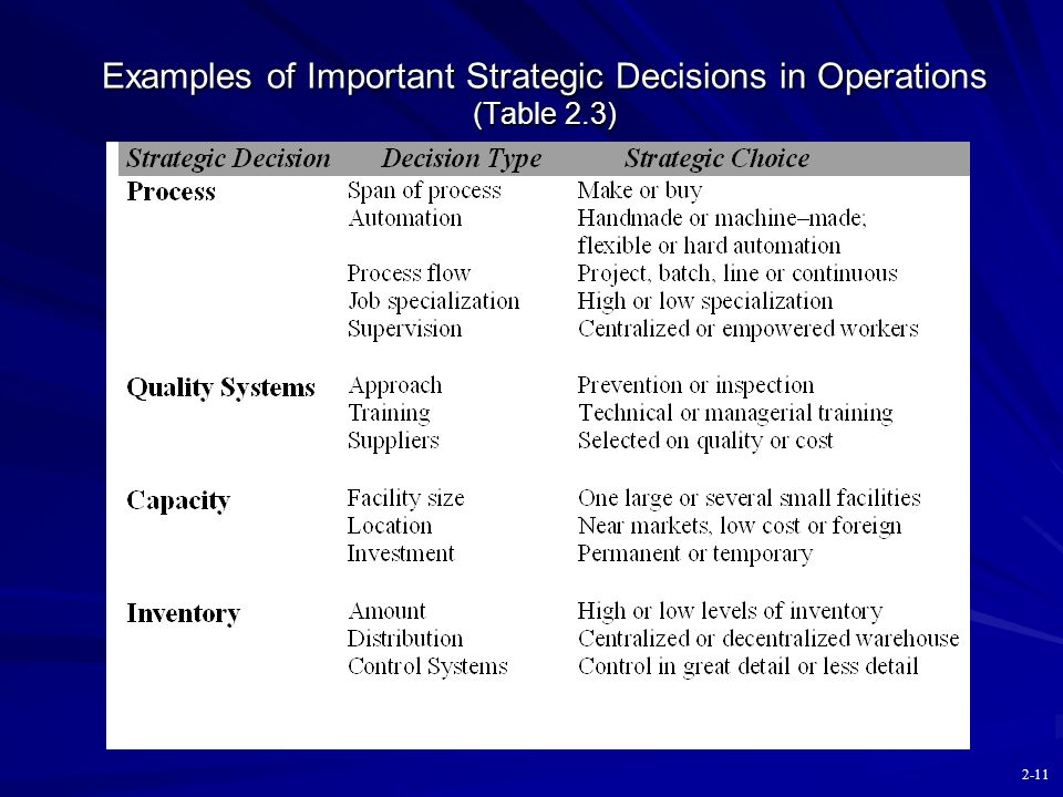 Examples of Important Strategic Decisions in Operations (Table 2.3)