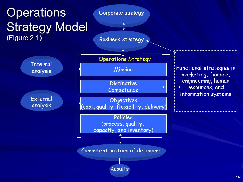 Operations Strategy Model (Figure 2.1)