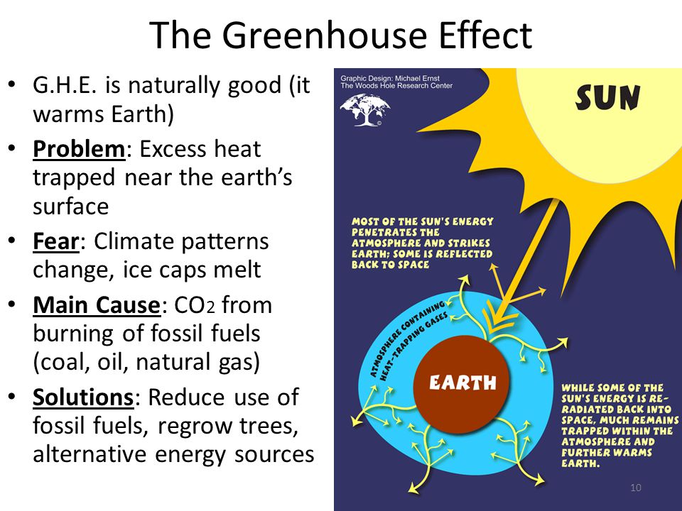 The Greenhouse Effect G.H.E. is naturally good (it warms Earth)