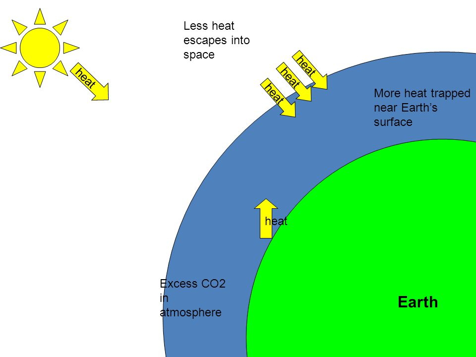 Earth Less heat escapes into space heat heat heat