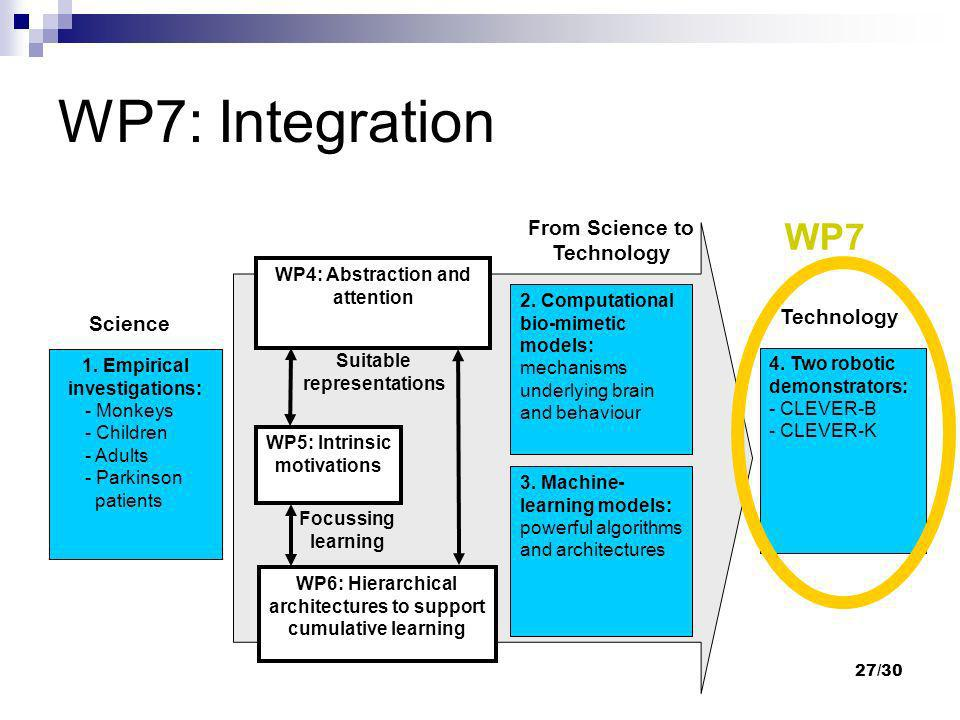 WP7: Integration WP7 From Science to Technology Technology Science