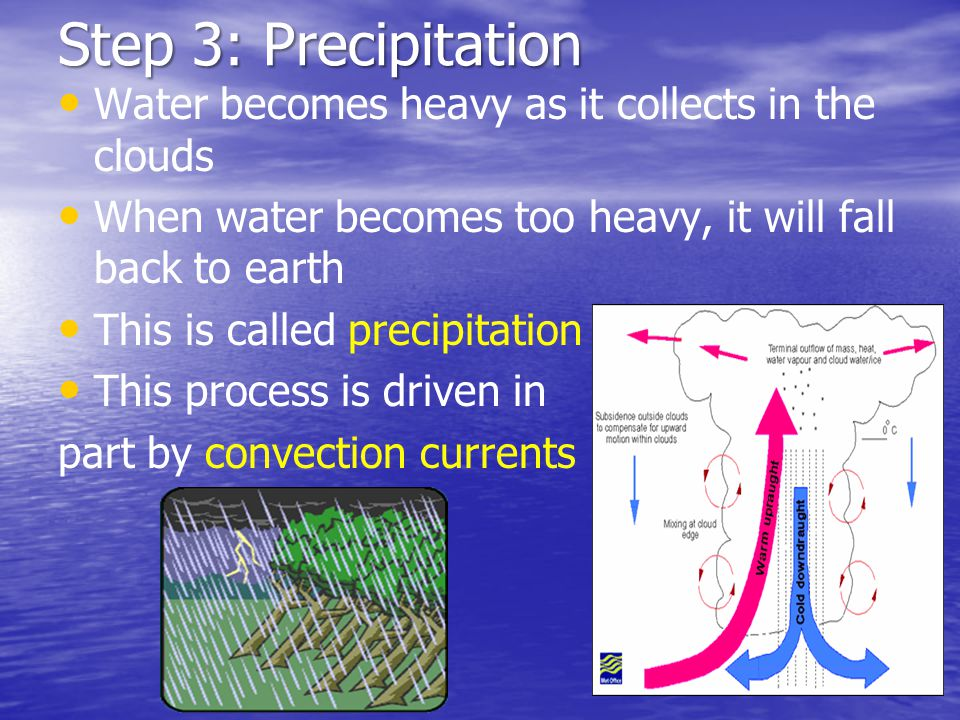 Step 3: Precipitation Water becomes heavy as it collects in the clouds