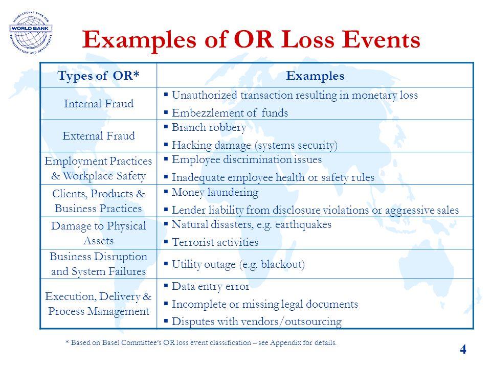 Measuring And Managing Operational Risk Under Basel Ii