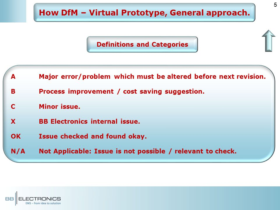How DfM – Virtual Prototype, General approach  - ppt video online