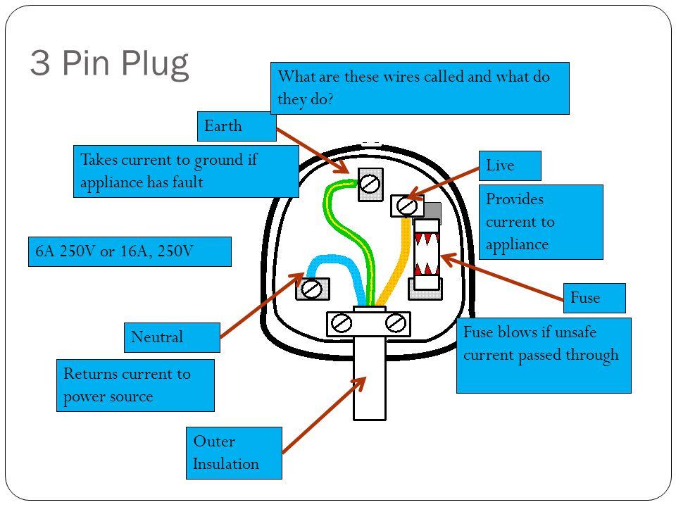 Appliance Plug Wiring - WIRE Center •
