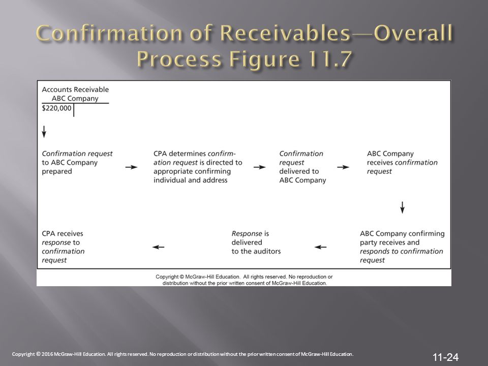 Confirmation of Receivables—Overall Process Figure 11.7