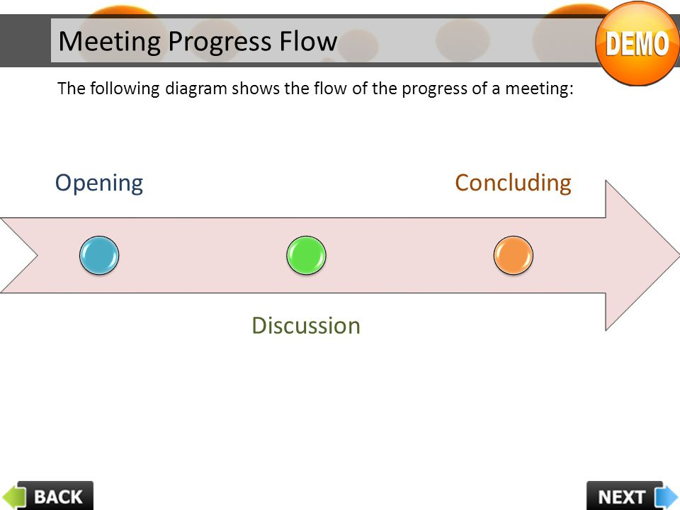 Meeting Progress Flow Opening Concluding Discussion