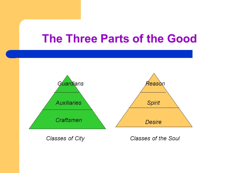 the three parts of the soul