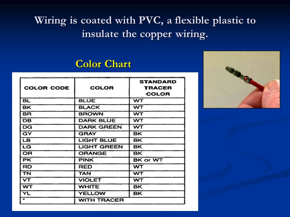 Wiring is coated with PVC, a flexible plastic to insulate the copper wiring.