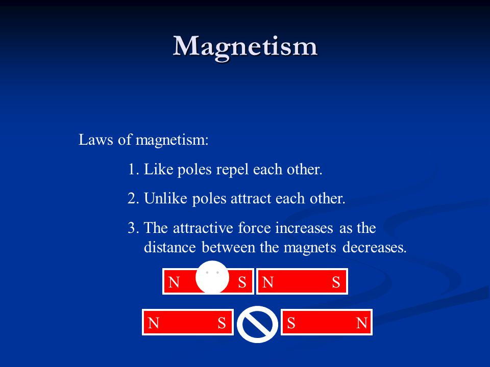 Magnetism Laws of magnetism: 1. Like poles repel each other.