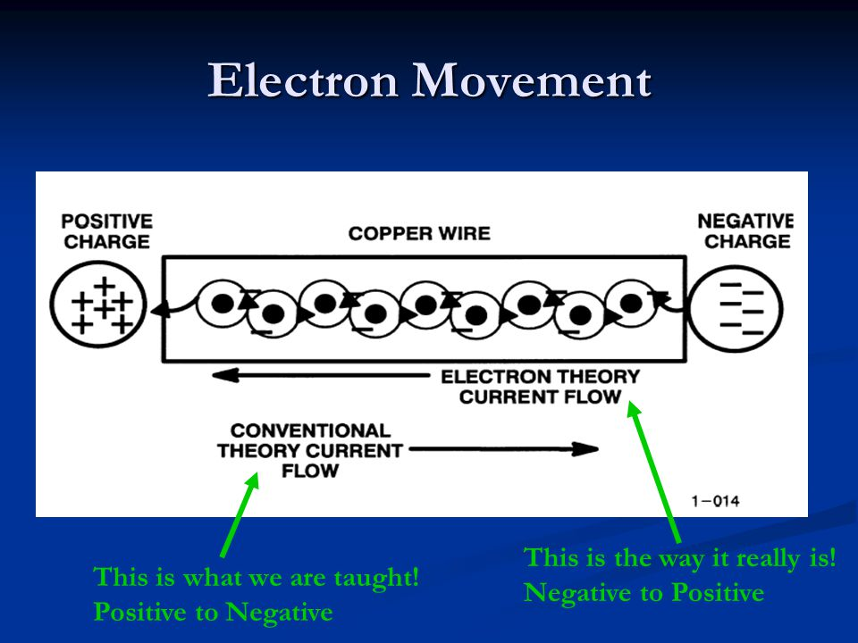 Electron Movement This is the way it really is!