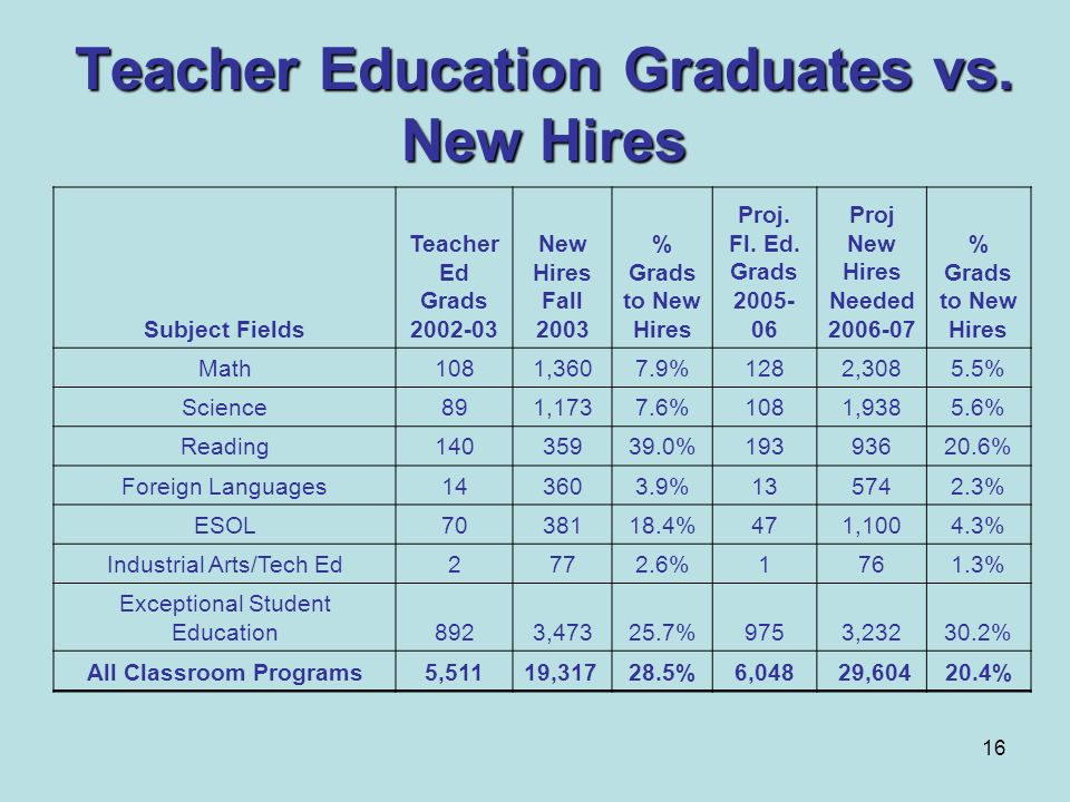 Teacher Education Graduates vs. New Hires