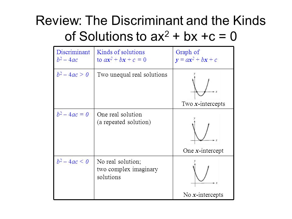 Review: The Discriminant and the Kinds of Solutions to ax2 + bx +c = 0