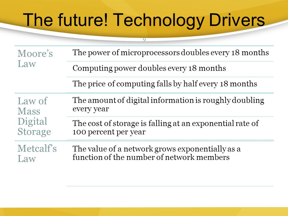 The future! Technology Drivers