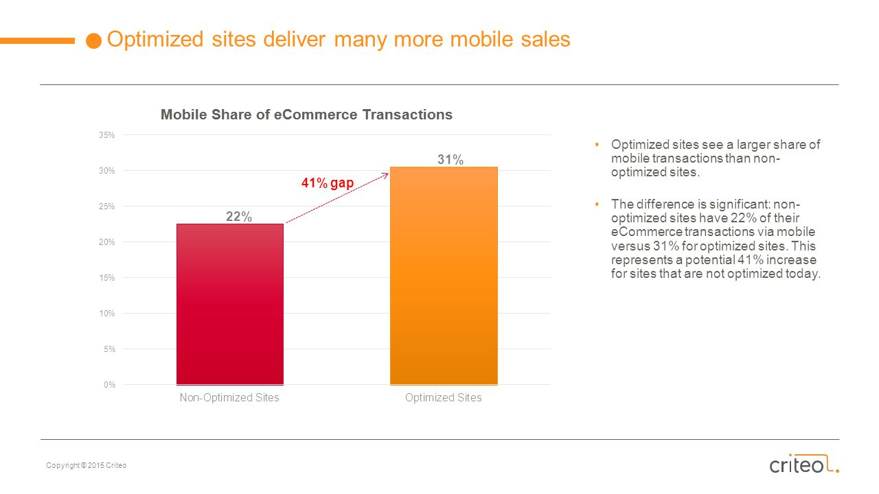 Optimized sites deliver many more mobile sales