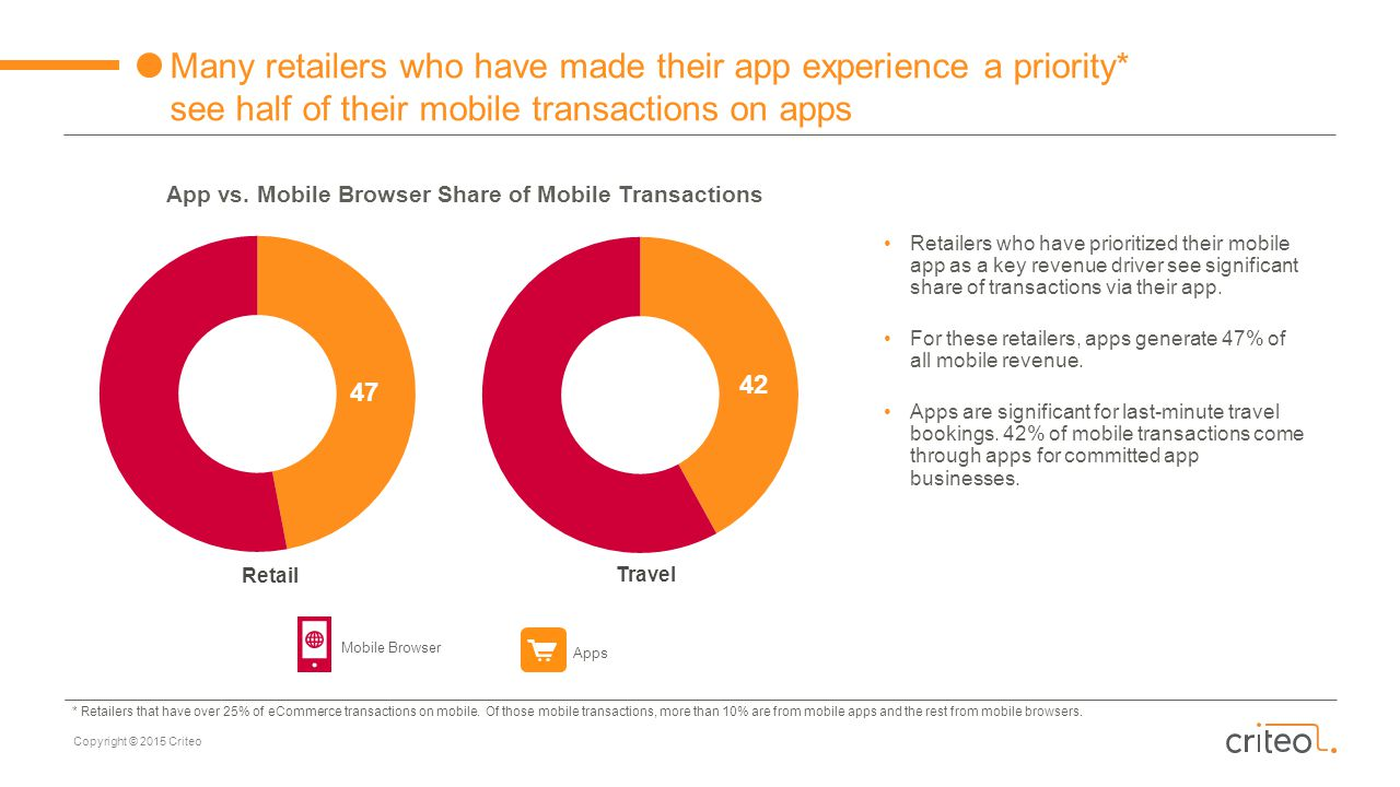 App vs. Mobile Browser Share of Mobile Transactions