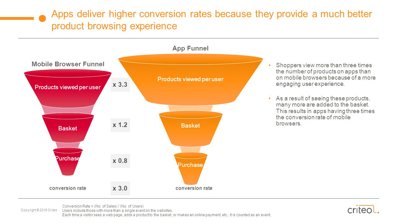 Apps deliver higher conversion rates because they provide a much better product browsing experience