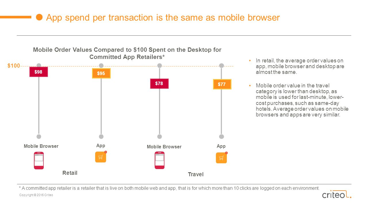 App spend per transaction is the same as mobile browser