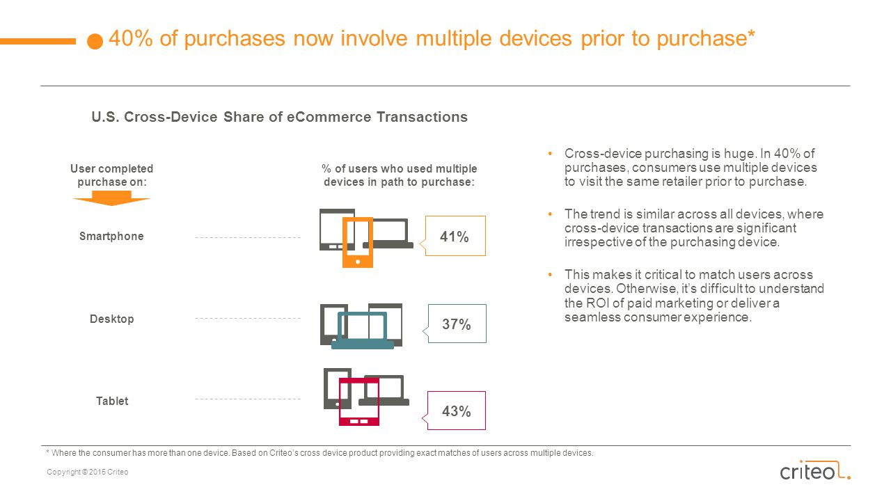 40% of purchases now involve multiple devices prior to purchase*