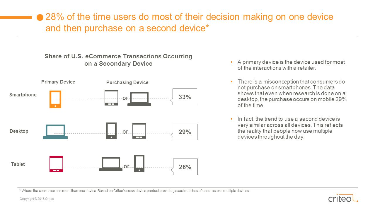 Share of U.S. eCommerce Transactions Occurring