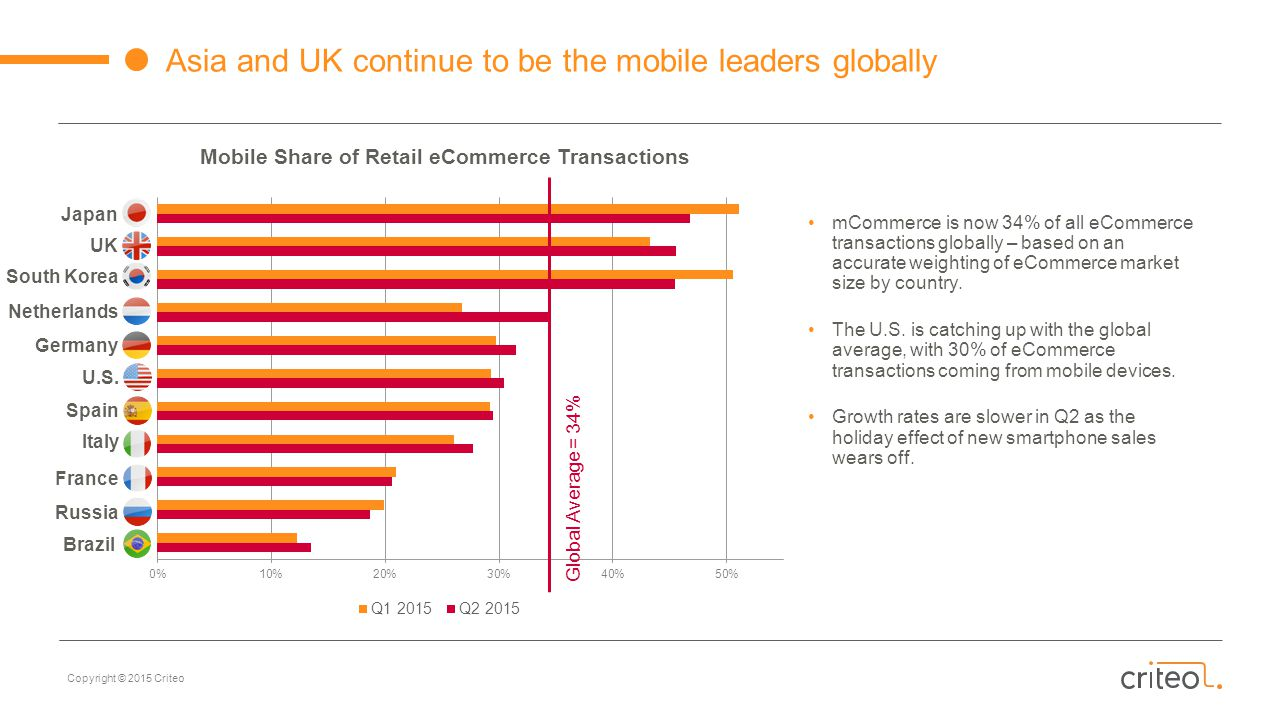 Mobile Share of Retail eCommerce Transactions