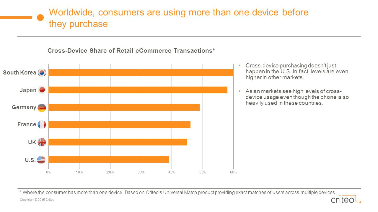 Cross-Device Share of Retail eCommerce Transactions*
