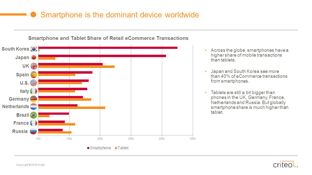 Smartphone and Tablet Share of Retail eCommerce Transactions